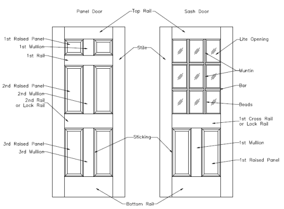 door anatomy